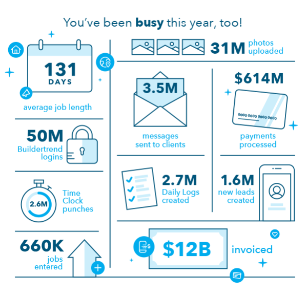 Year in Review with Customer Success Stats