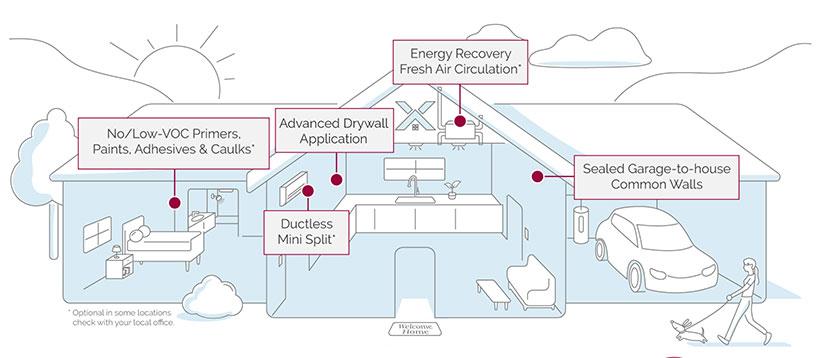 Healthy homes diagram
