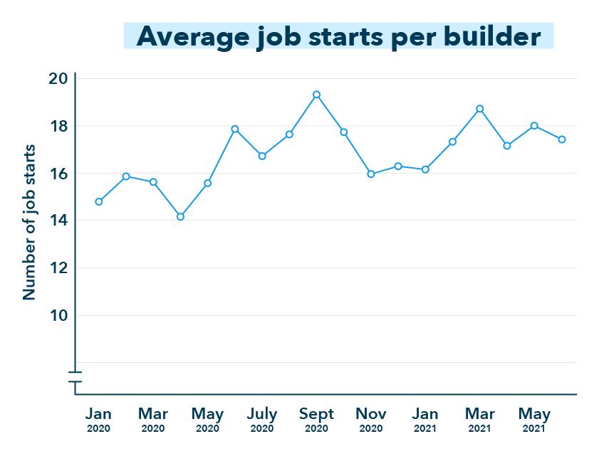 job numbers chart