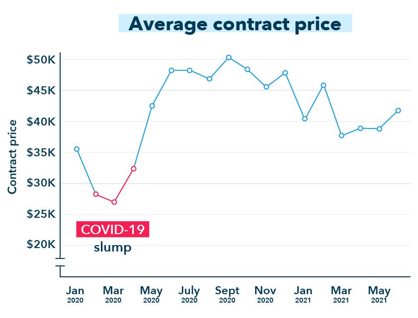 average contract price